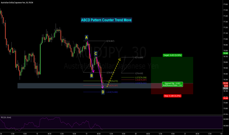 AUDJPY: AUSSIE - YEN Counter Trend Move