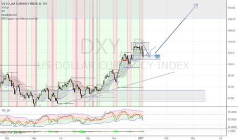 DXY: DXY LONG