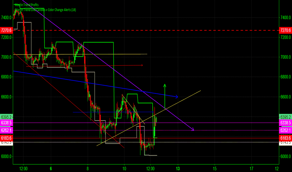 BTCUSD: $6438 is the majic ##