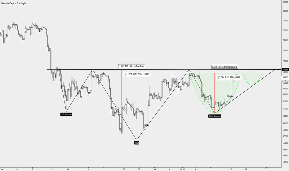 BTCUSD: Potential for a cup and handle in the right shoulder