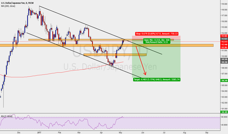 USDJPY: USDJPY SHORT SWING TRADE SELL OFF