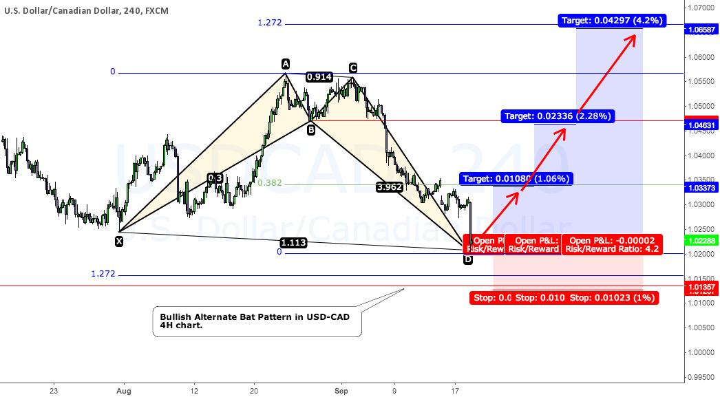 Bullish Alternate Bat pattern in USD-CAD 4H chart