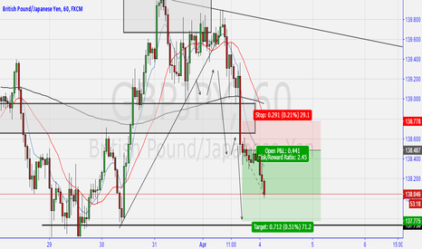 GBPJPY: Currently short GBPJPY