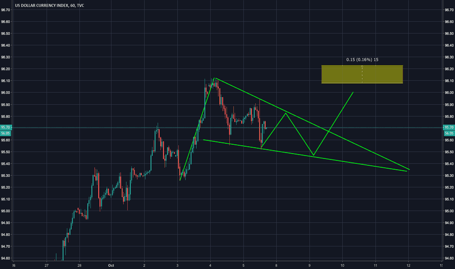 DXY: Falling Wedge - Buy Breakout of Structure