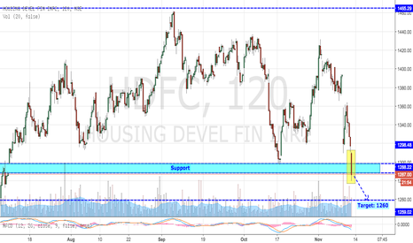 HDFC: HDFC Breaks Crucial Support
