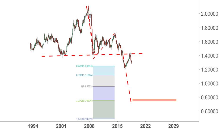 GBPUSD: 天才侃货币:妈呀!看到英镑这个图,我都不敢相信基本面了