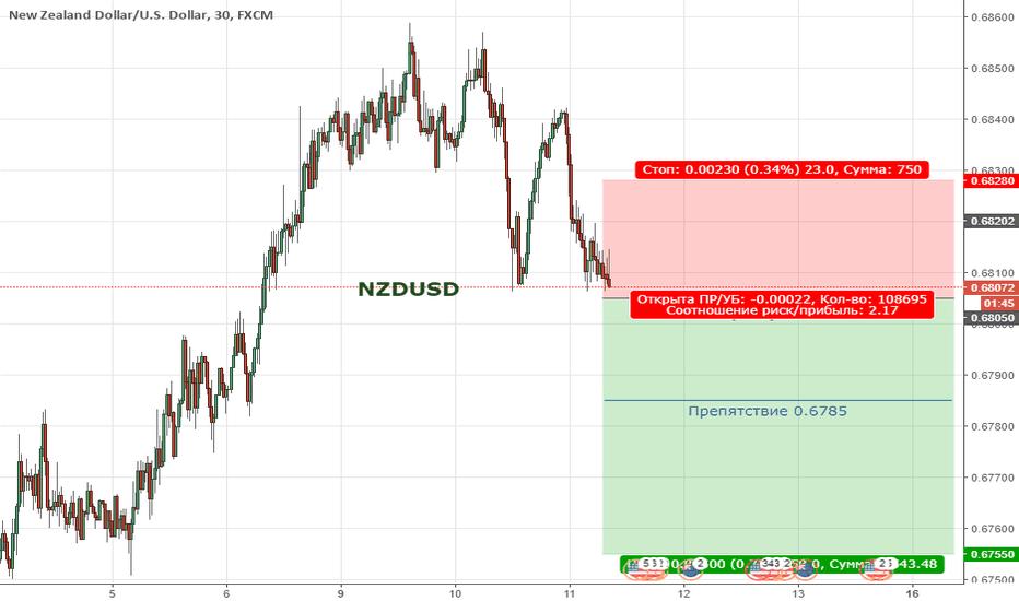 NZDUSD: Цена находится в широкой коррекции