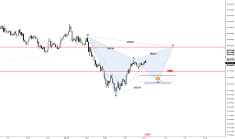 CADJPY: CADJPY Retrace To Red Line (05.02/2018)