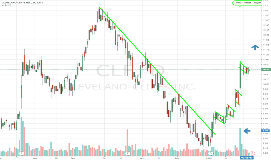 CLF: $CLF Bull flag breakout heading to Sept $13 highs. #Shortsqueeze