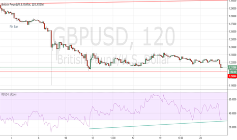 GBPUSD: GBPUSD - A double bottom