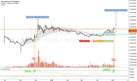 IOTABTC: IOTA/BTC Hopium