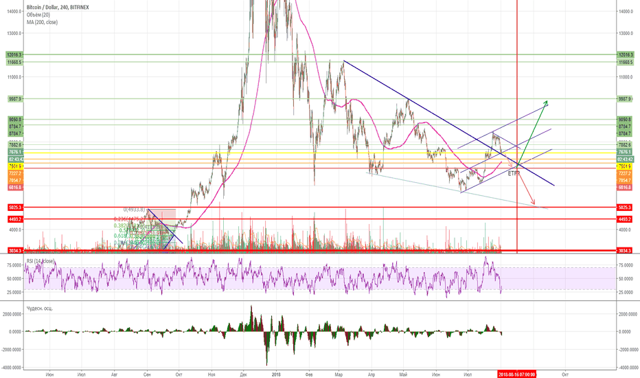 BTCUSD: ETF BTC + or - ?
