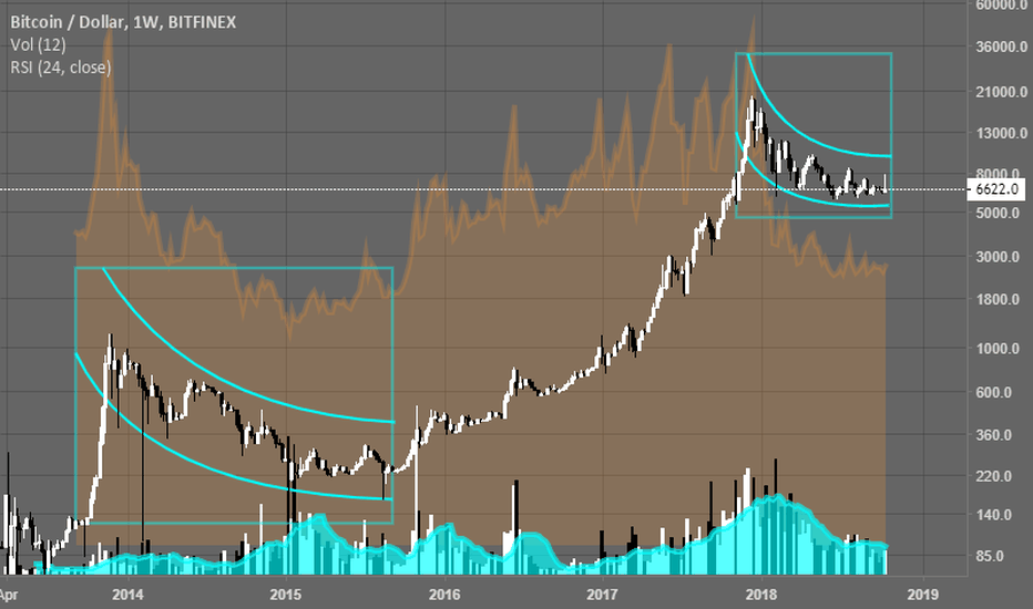 BTCUSD: 10/2018 Bitcoin Logarthmic - Curved Out Already