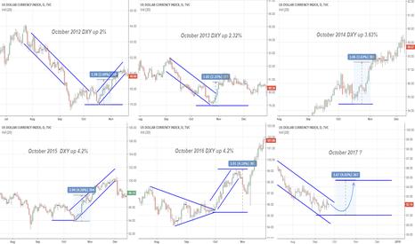 DXY: USD index - October Bullish (yearly cycle)