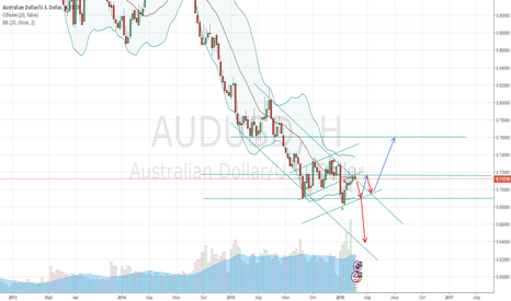 AUDUSD: продажа по AUD/USD