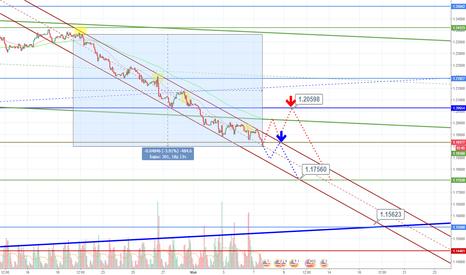 EURUSD: EUR/USD: когда же это закончится???