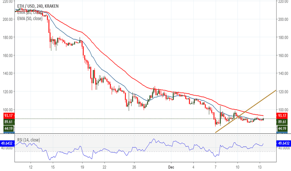 ETHUSD: Ethereum Retests $90 Handle