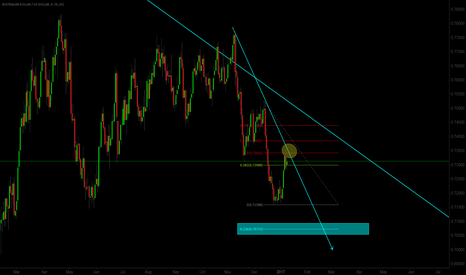 AUDUSD: Something to think about