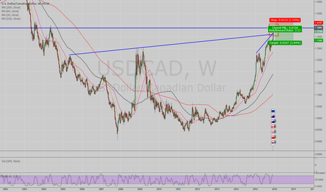 USDCAD: Short USD/CAD AFTER (!!!) Market Has Shown Topping Action