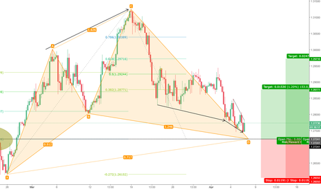 USDCAD: Bullish cypher nearing D completion