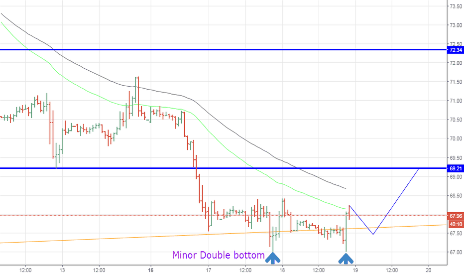 USOIL: USOIL, Minor Double bottom--> Buy Scalp