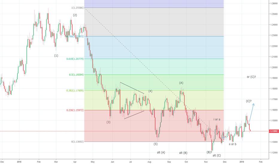EURUSD: EURUSD pullback looks complete at 1.1420/30 levels