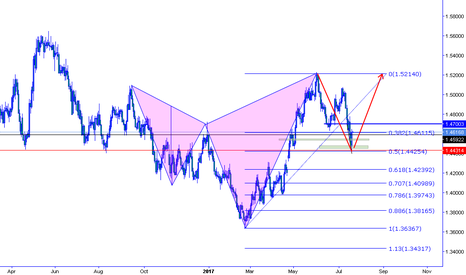 EURAUD: euraud bullish trend to previous highs, Bullish 5-0