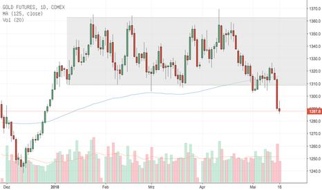 GC1!: Gold durchbricht untere Begrenzung der Range