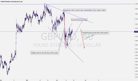 GBPUSD: See How I Planned GBPUSD trade