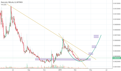 PPCBTC: PPC Looking real GOOD HERE!!
