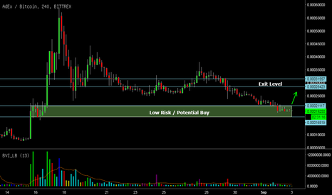 ADXBTC: Low Risk, Potential Buy ADX-BTC