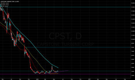 CPST: CPST