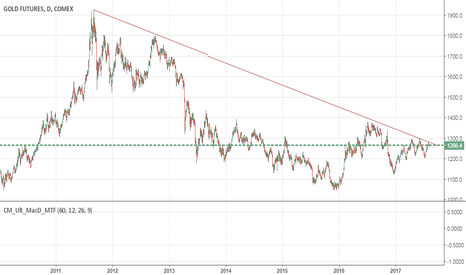 GC1!: Gold Long Term Trend Line Test  SL 1310-Strugglin to Break Trend