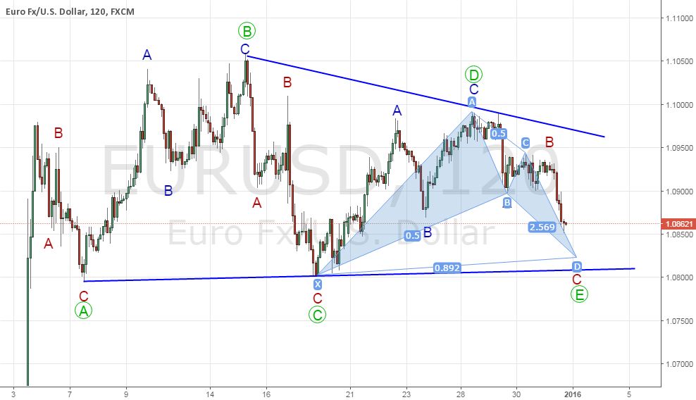 EURUSD - Possible triangle completion with a Bat confirmation.