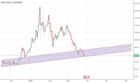 NEOUSD: neo tendance long terme