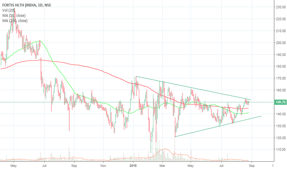 FORTIS: Range Breakout possibility