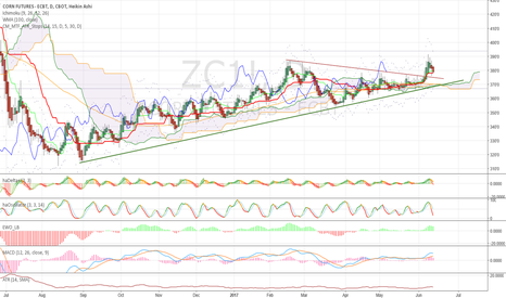 ZC1!: Don't listen to intraday chatters - #Corn is for long