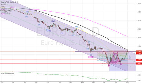 EURUSD: Looks like a new correction is due on the EUR/USD
