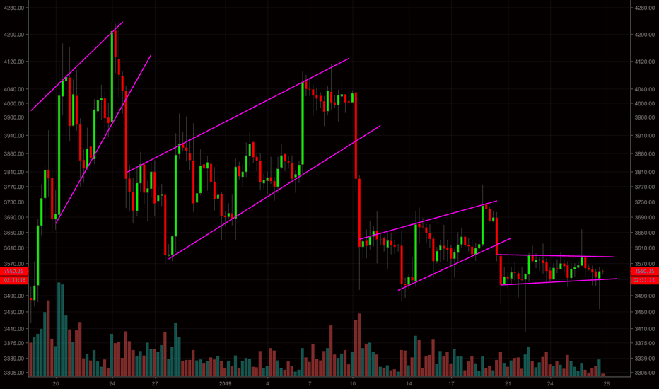 BTCUSD: BTC - SERIES OF ASCENDING CHANNELS