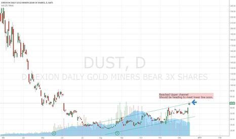 DUST: Dust 3x inverse gold
