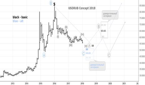 USDRUB_TOM: USDRUB Concept 2018