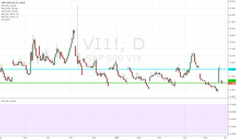 VI1!: Vix June futures Long @ 12.00; TP 14.00, SL your choice