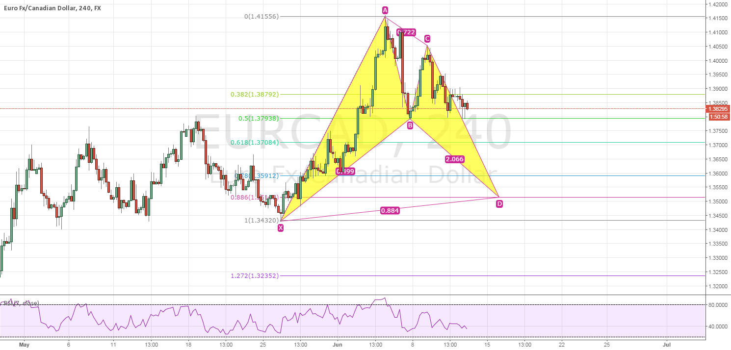 EURCAD 240M POSSIBLE BULLISH BAT PATTERN