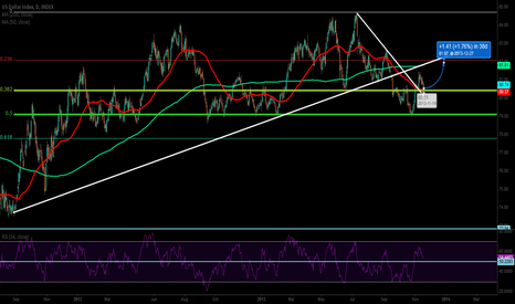DXY: USD appears corrective at pivotal support