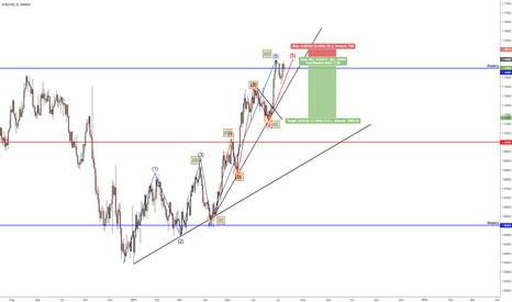 EURUSD: EURUSD Exteneded 5th Wave seems to be complete