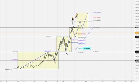 BTCUSD: Bitcoin - Fibonacci levels & Extensions