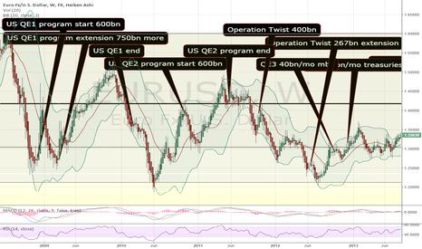 EURUSD: QE history on EURUSD chart part 1