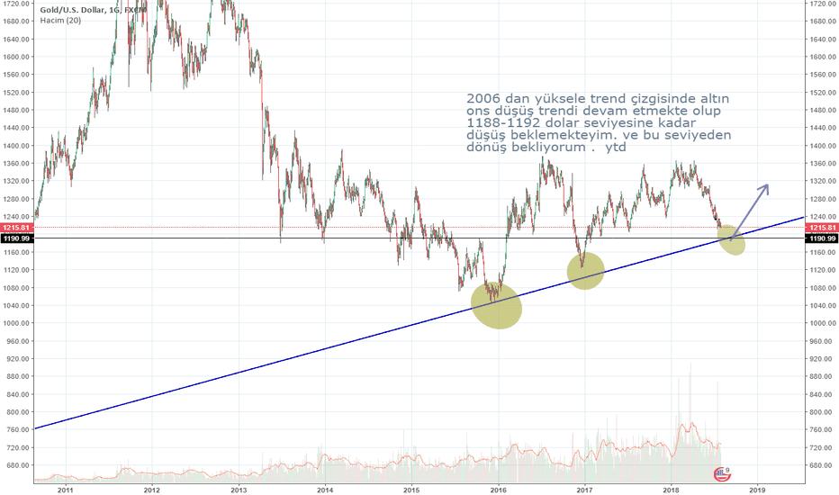 XAUUSD: xaudsud altın ons trend durumu