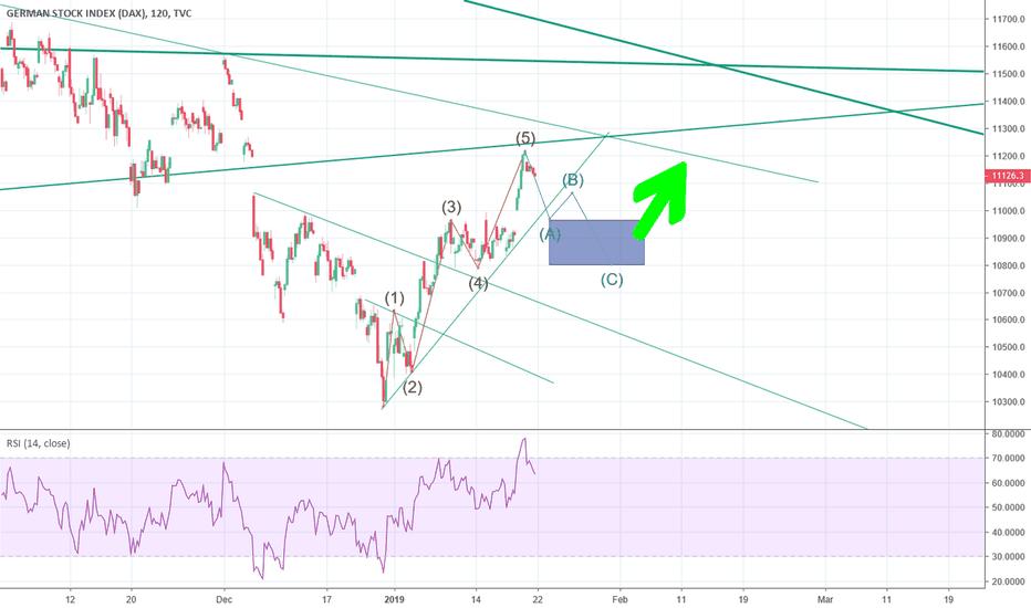 DEU30: short term sell