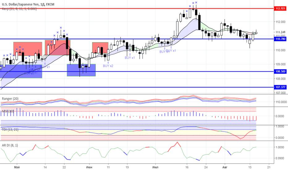 USDJPY: Диапазонная торговля: валютный рынок на 15.08.2018 года